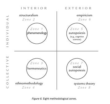 159. 成人以降の知性発達理論をより深く理解するために:インテグラル理論と方法論的多元主義について