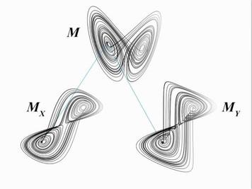 648. 非線形ダイナミクスの興味深い研究手法