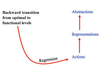 15. 発達が内包する不安定性と退行への配慮:線形的発達思想を超えて