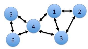 837. 時の経過に応じるノードの伸縮とリンクの関係性の変化
