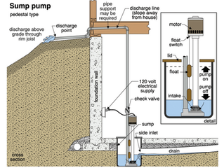 Technical Focus: Sump Pumps