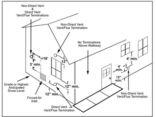 Furnace Inspections:                      Can you install a high-efficiency furnace with only one pi