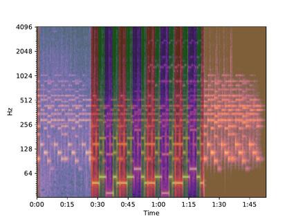 Audio-reactive Latent Interpolations with StyleGAN