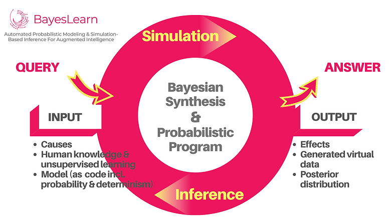 BAYESLEARN_SYNOPSIS.png