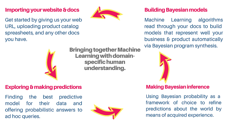 BayesLearn_Process.png