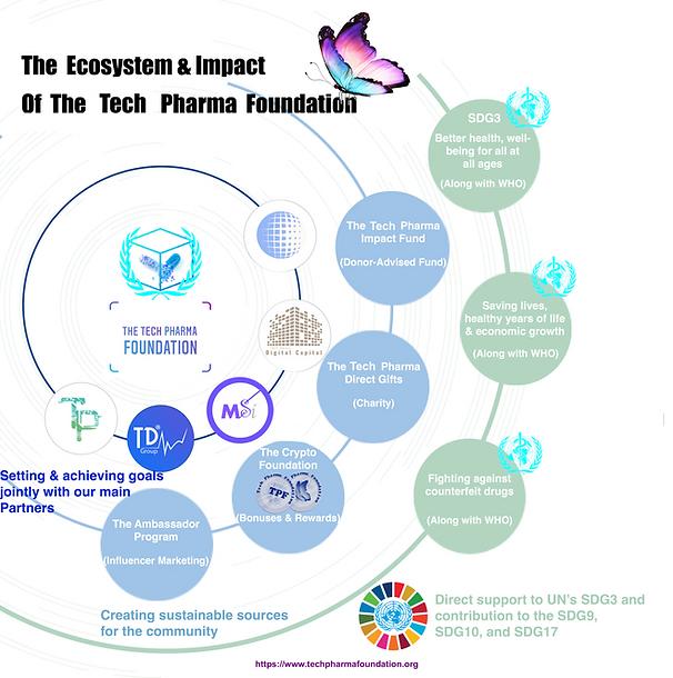 The Impact of The Trade Pharma Foundatio