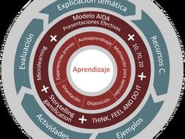 Cómo usar la andragogía para generar aprendizaje a través de cursos virtuales