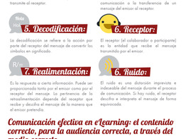 Comunicación efectiva en eLearning