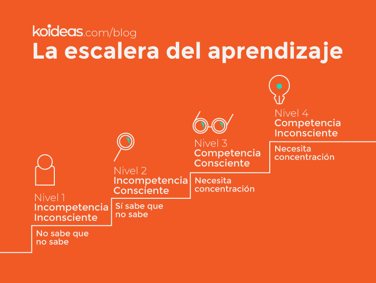 Koideas - La escalera del aprendizaje