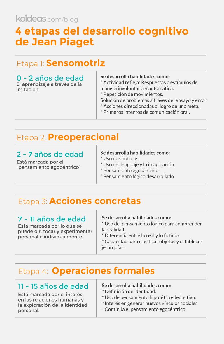 Koideas - Desarrollo cognitiva: las 4 etapas de Jean Piaget