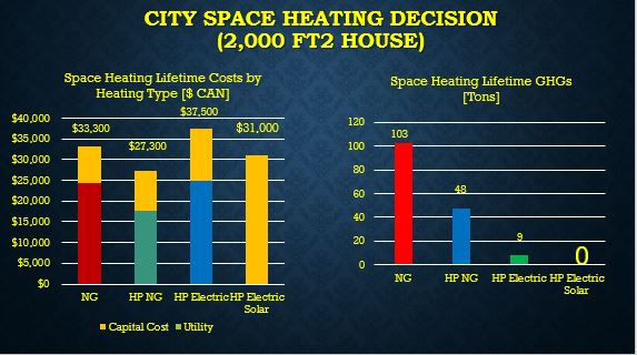 City Space Heating Decision.JPG