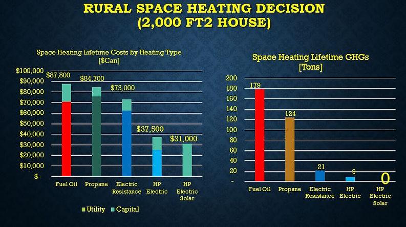 Rural Space Heating Decision.JPG