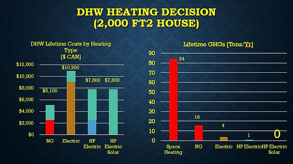 City DHW Heater Lifetime Costs.JPG