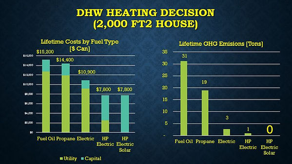 Country DHW Costs GHGs.JPG