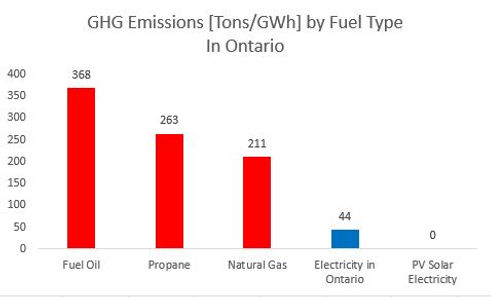 GHG Emissions by Fuel Type.JPG
