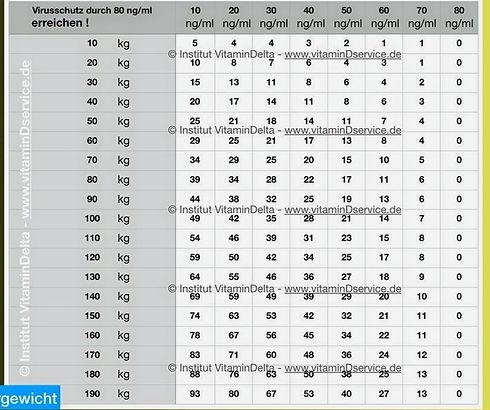vitaminDtabelle-corona-protokoll--vitaminDservice_edited_edited.jpg