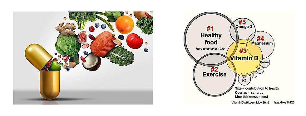 Vitamin D Wirksamkeit Grafik