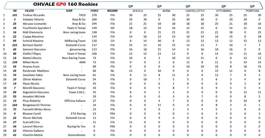 CNV 2019 - Classement 160 Rookies.png