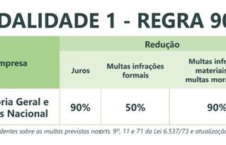 Lançado programa de parcelamento de débitos de ICMS no Rio Grande do Sul | Refaz 2019