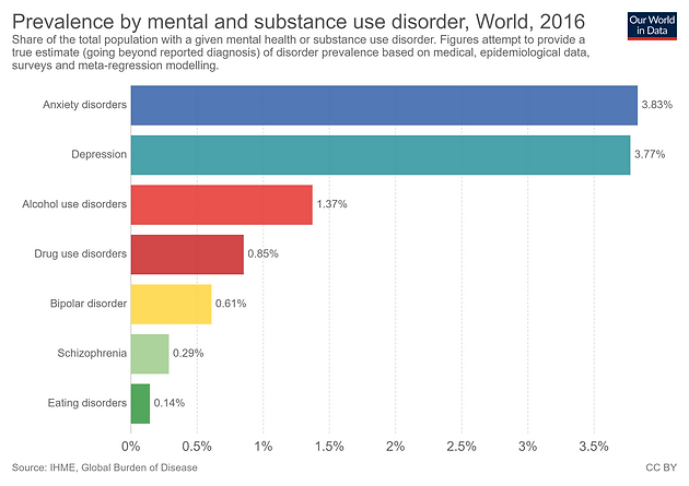 prevalence-by-mental-and-substance-use-d
