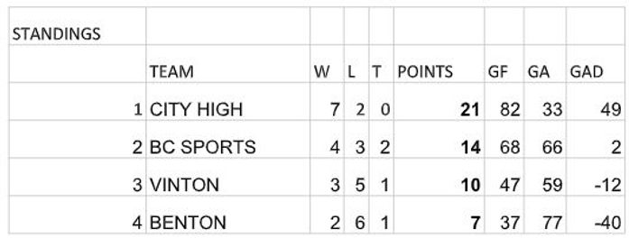 girls standings.JPG