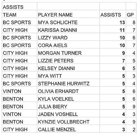 girls assists.JPG