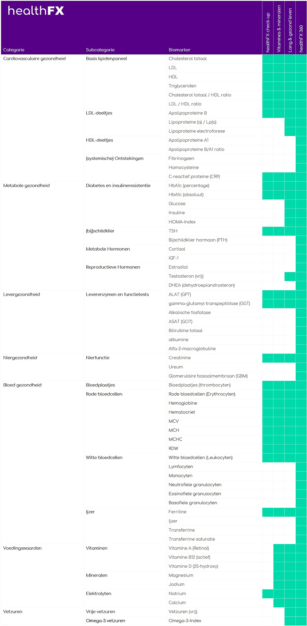 Biomarkers (bloedwaardentests) per pakket van healthFX