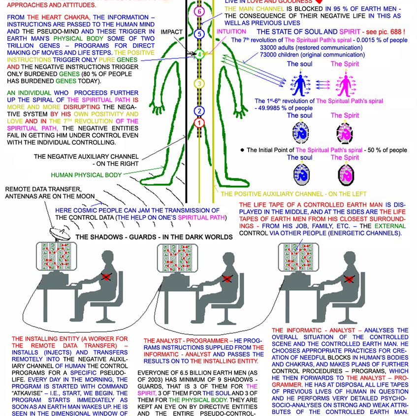 L076B_EN_CONTROL_OF_THE_PHYSICAL_BODY