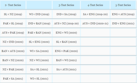 ICC World Test Championship (WTC)