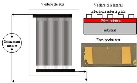 Figura 1 . Schita electrozilor vedere de sus si lateral- foto senzor NBT-BT6 pe STO cu interdigitali