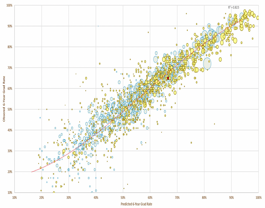 comparative retention and completion rates data chart