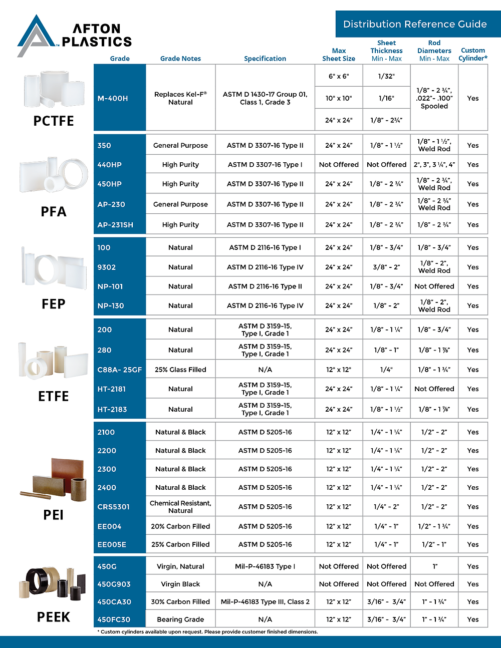 Afton Plastics Quick Reference Guide