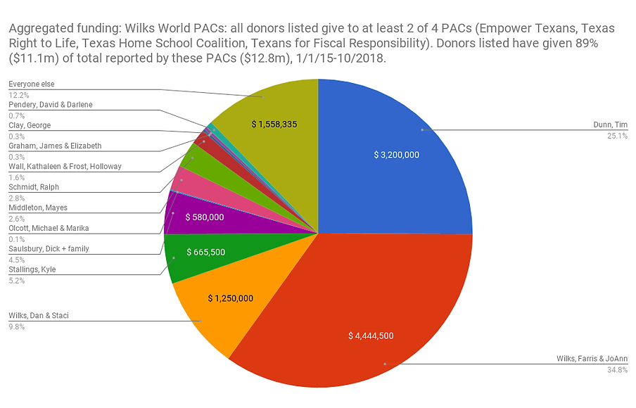 WW aggregate PACs.png