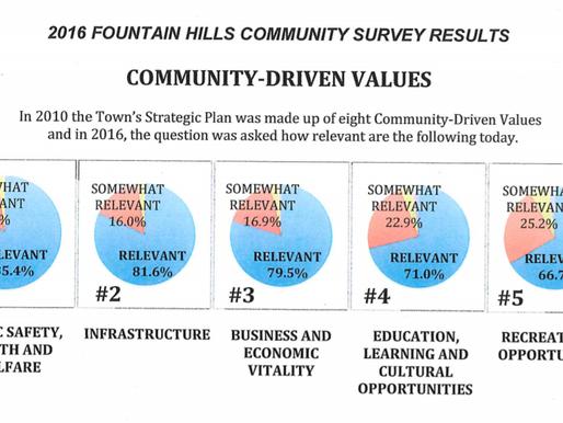 Survey Results 2016