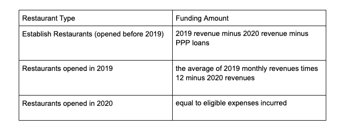 Chart shows the differences in restaurant types and the funding amount they can receive from the Restaurant Revitalization Fund