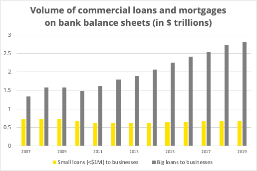 A bar chart showing the volume of commercial loans and mortgages on bank balance sheets from 2007 to 2019