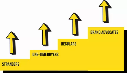 a graphic showing the progression of strangers into one-time buyers into regulars into brand advocates