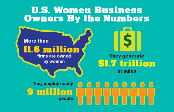 U.S. Women Business Owners by the Numbers: More than 11.6 million firms are owned by women. They generate 1.7 trillion dollars in sales, and they employ nearly 9 million people