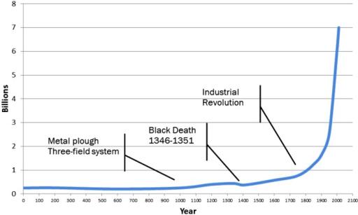 World population graph 2000 years