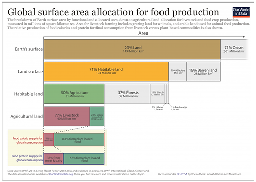 Eat less meat Land Use worldwide