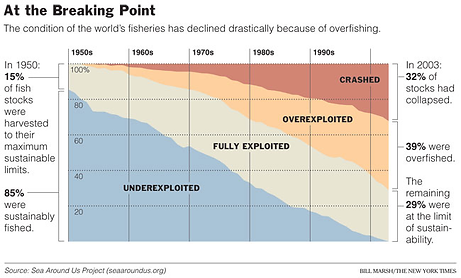 research eat less Fish at breaking point
