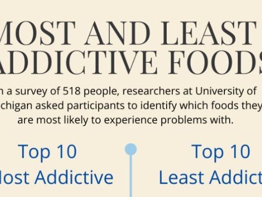 Most and Least Addictive Foods, According to Science