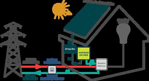 Projeto sistema energia solar fotovoltaico