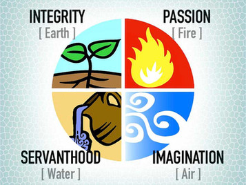 The Four Elements of Effective Churches