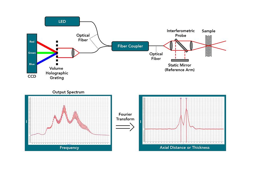 QuickOCT-4D Diagram.png