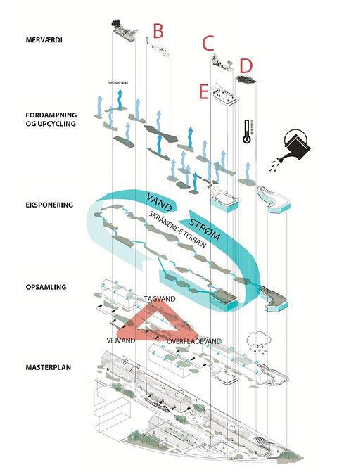 klimatilpasning, fordampning, LAR,lokal afledning af regnvand,klimatiltag,klimatilpasning,vand i byer,regnvandshåndtering,innovation,fn verdensmål, Klimaindsats, bæredygtig udvikling, bæredygtig fremtid