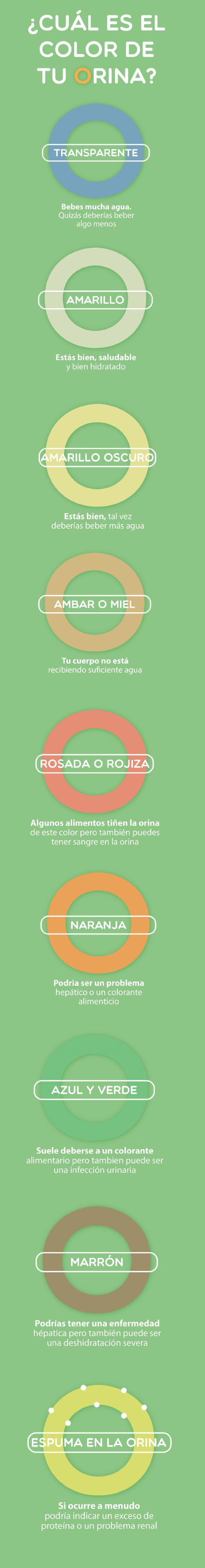 Color de tu orina | Laboratorios Gaya | Puebla