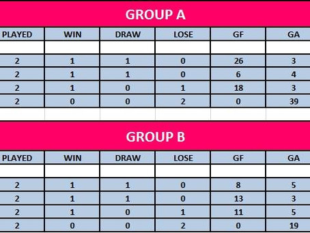 Day 2: Group standings and top goalscorer