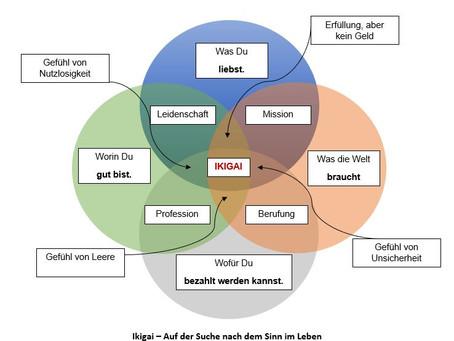 """Die japanische Antwort auf den Sinn des Lebens: """"Ikigai"""""""
