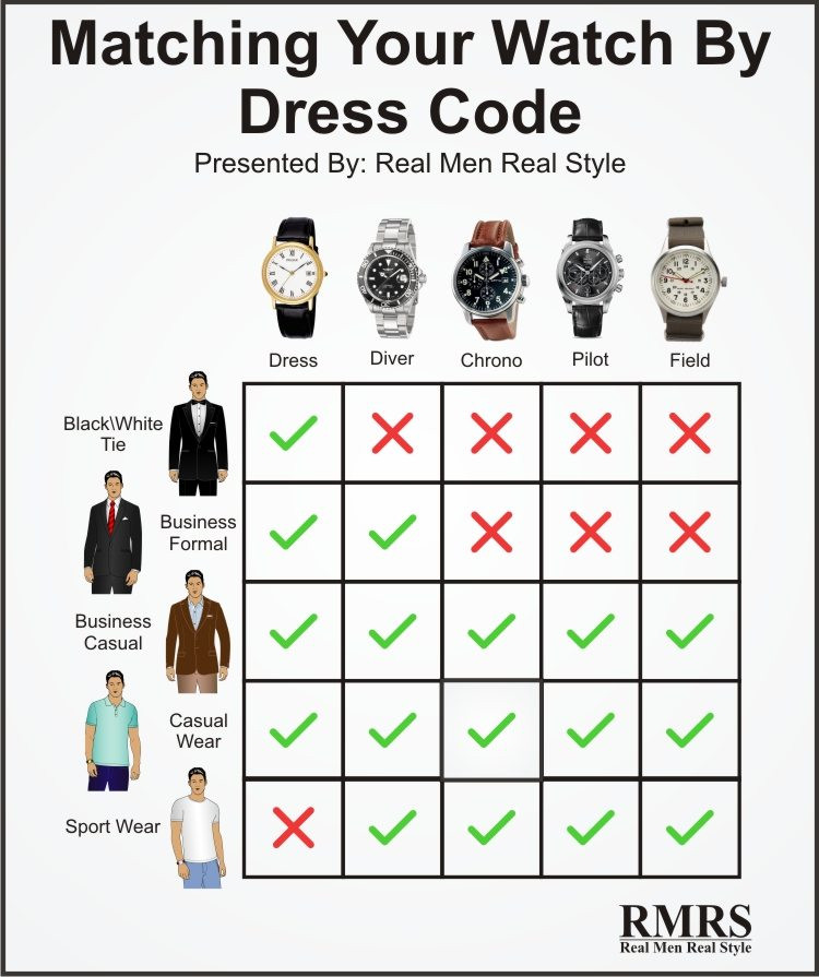 Infograph of mens fahsion watch and outfit matching.